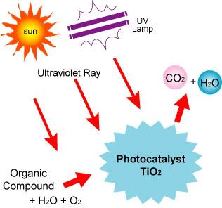photocatalytic.jpg image par jasonchc