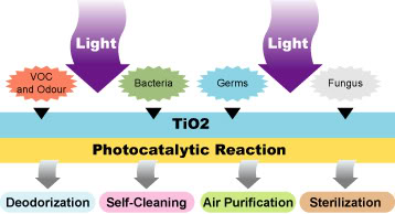 photocatalyticbenefits.jpg image par jasonchc